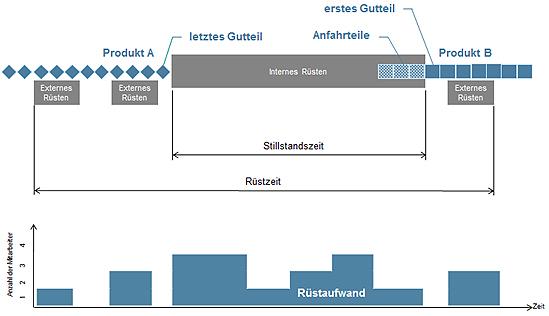 Grafik Rüstzeit