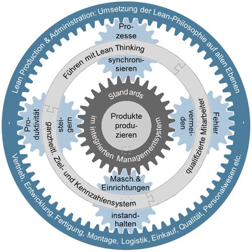 Idealtypisches, ganzheitliches Produktionssystem