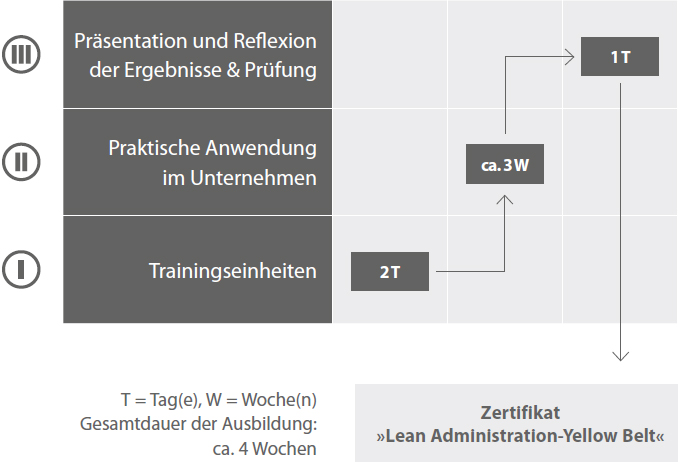 Lean Administration-Yellow Belt ®-Ausbildung