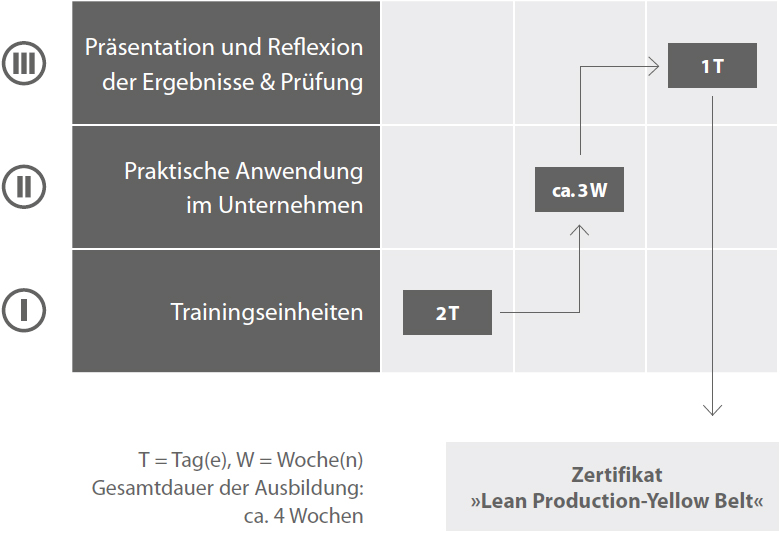 Lean Production-Yellow Belt ®-Ausbildung