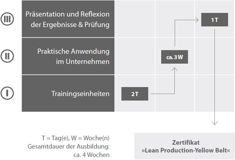 Lean Production-Yellow Belt®-Ausbildung